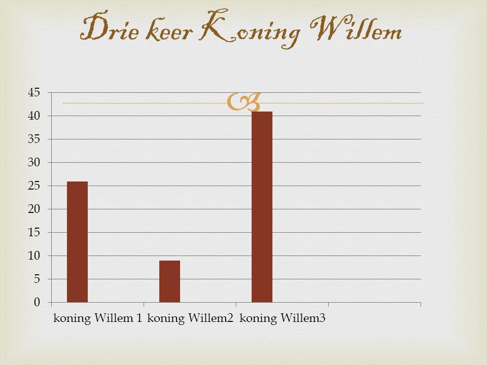  Drie keer Koning Willem