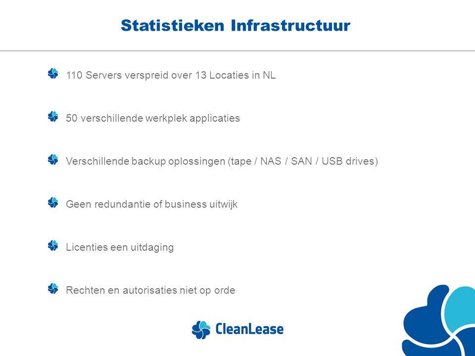 Statistieken Infrastructuur 110 Servers verspreid over 13 Locaties in NL 50 verschillende werkplek applicaties Verschillende backup oplossingen (tape