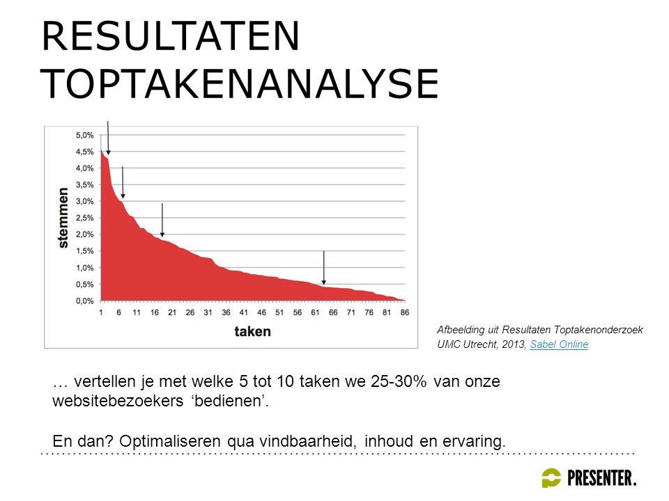 RESULTATEN TOPTAKENANALYSE … vertellen je met welke 5 tot 10 taken we 25-30% van onze websitebezoekers 'bedienen'.