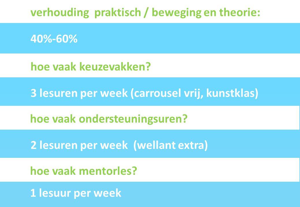 verhouding praktisch / beweging en theorie: 40%-60% 3 lesuren per week (carrousel vrij, kunstklas) hoe vaak keuzevakken? 1 lesuur per week hoe vaak me