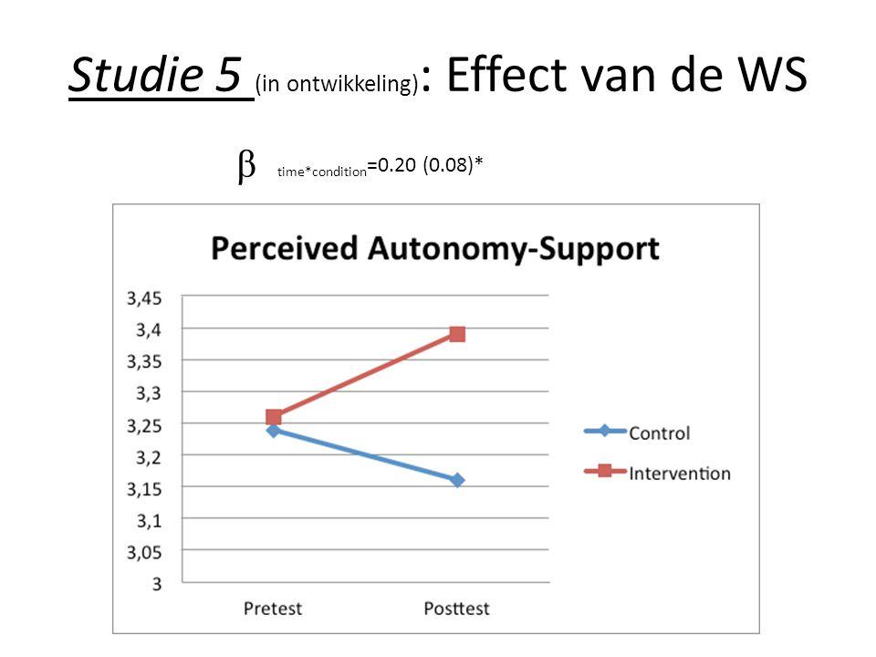 time*condition =0.20 (0.08)* β Results Studie 5 (in ontwikkeling) : Effect van de WS