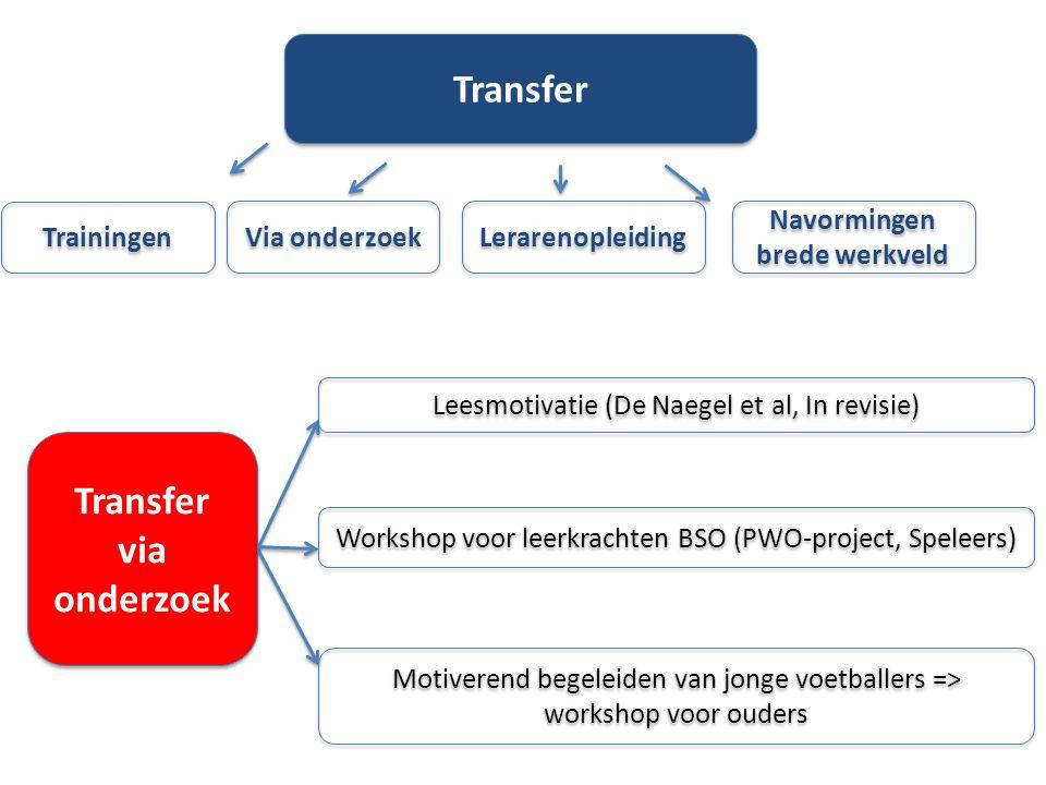 Lerarenopleiding Via onderzoek Transfer Navormingen brede werkveld Trainingen Transfer via onderzoek Leesmotivatie (De Naegel et al, In revisie) Motiv