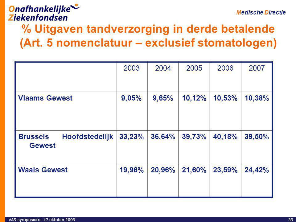 VAS-symposium - 17 oktober 200939 Medische Directie % Uitgaven tandverzorging in derde betalende (Art.