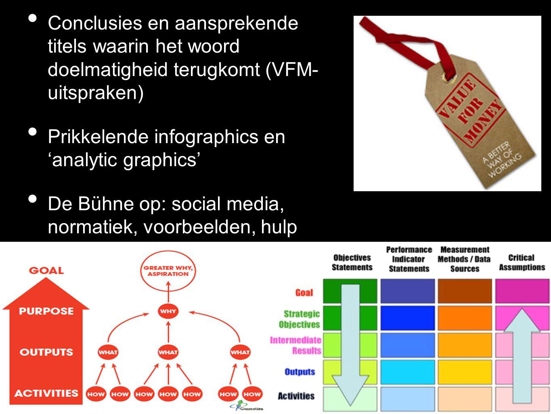 Conclusies en aansprekende titels waarin het woord doelmatigheid terugkomt (VFM- uitspraken) Prikkelende infographics en 'analytic graphics' De Bühne op: social media, normatiek, voorbeelden, hulp DDO bij de AR