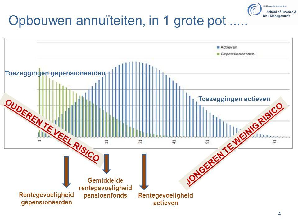 Geleidelijk annuïteit kopen… € € …......Etcetera 50 jaar Geïnvesteerd bedrag in beleggingen bijv.