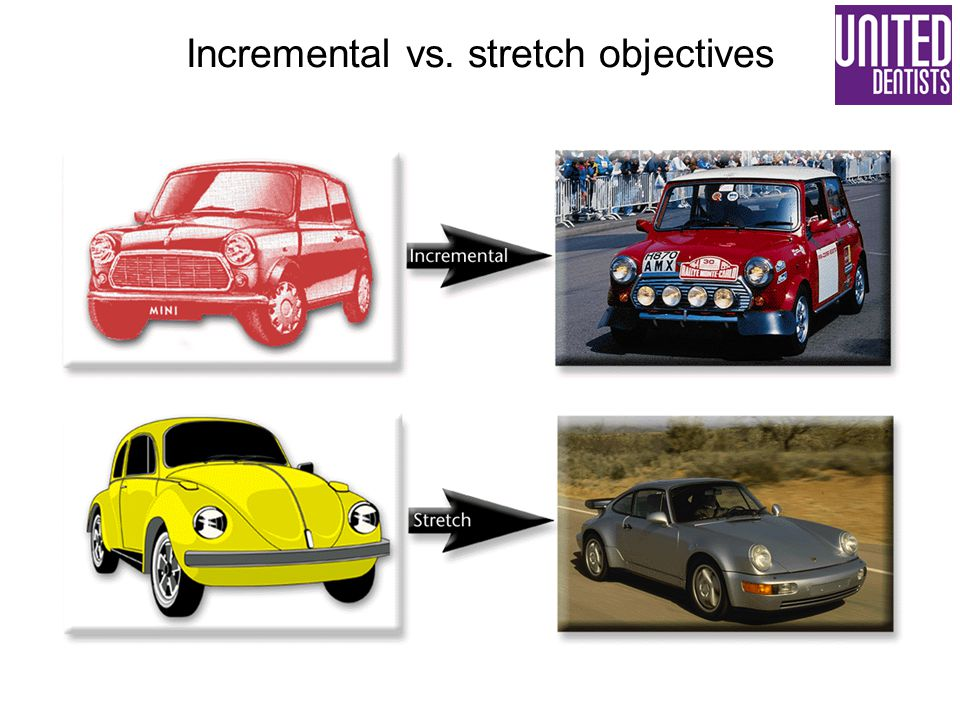 Incremental vs. stretch objectives