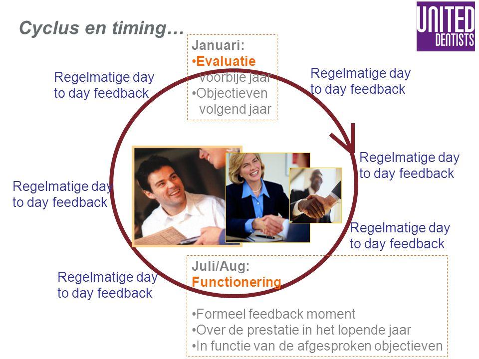 Cyclus en timing… Januari: Evaluatie voorbije jaar Objectieven volgend jaar Juli/Aug: Functionering Formeel feedback moment Over de prestatie in het l