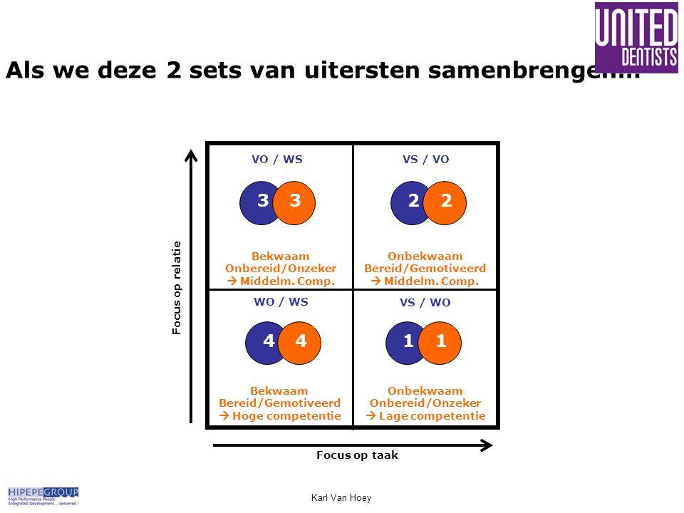 Als we deze 2 sets van uitersten samenbrengen… Karl Van Hoey Focus op taak 1 23 4 Onbekwaam Bereid/Gemotiveerd  Middelm. Comp. 23 Bekwaam Bereid/Gemo