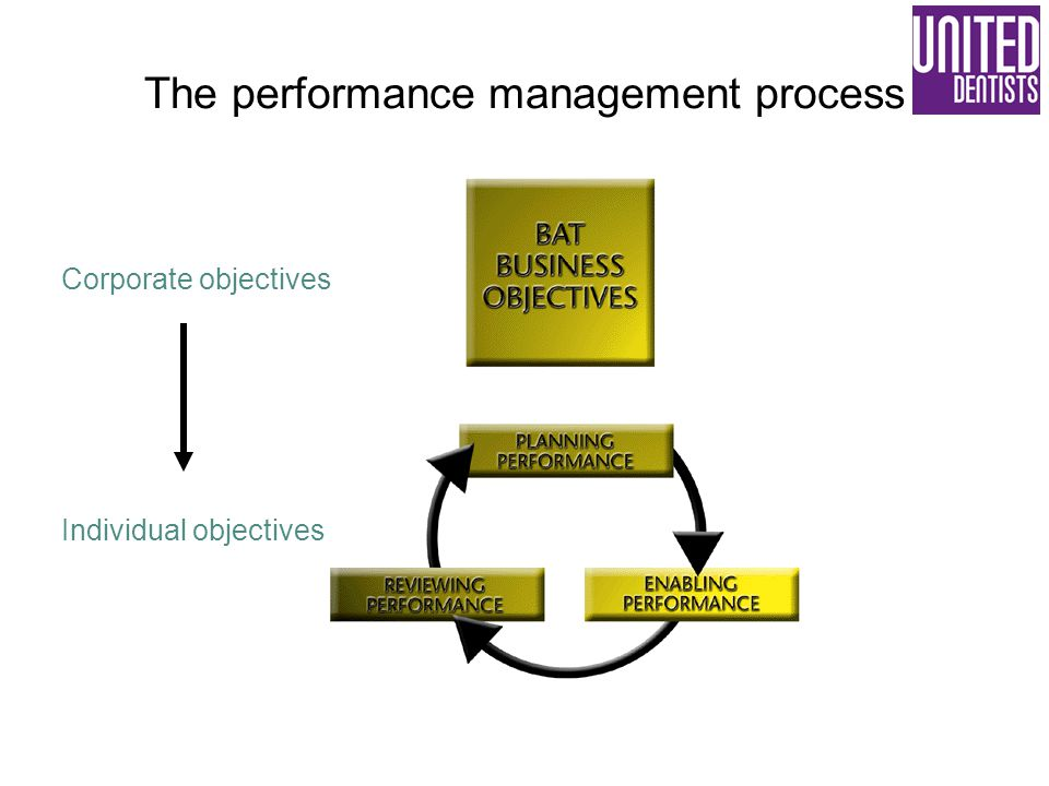 The performance management process Corporate objectives Individual objectives