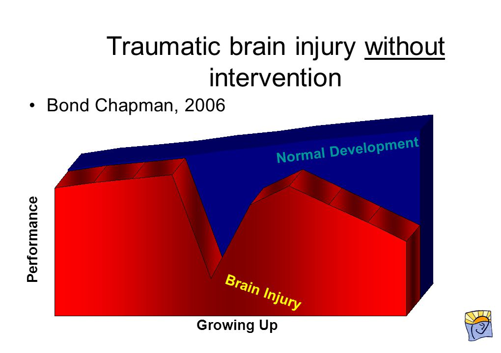 Bond Chapman, 2006 Growing Up Performance Brain Injury Normal Development Traumatic brain injury without intervention