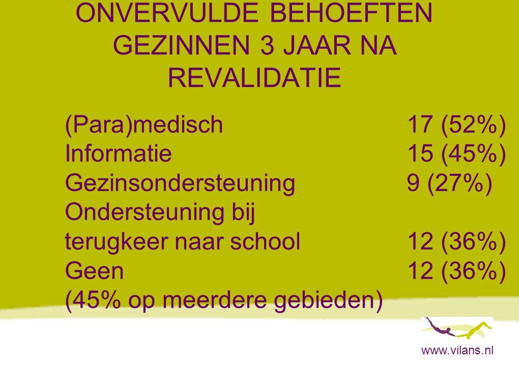 www.vilans.nl ONVERVULDE BEHOEFTEN GEZINNEN 3 JAAR NA REVALIDATIE (Para)medisch17 (52%) Informatie15 (45%) Gezinsondersteuning9 (27%) Ondersteuning bij terugkeer naar school12 (36%) Geen12 (36%) (45% op meerdere gebieden)