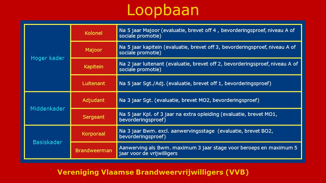 Vereniging Vlaamse Brandweervrijwilligers (VVB) Loopbaan Hoger kader Kolonel Na 5 jaar Majoor (evaluatie, brevet off 4, bevorderingsproef, niveau A of sociale promotie) Majoor Na 5 jaar kapitein (evaluatie, brevet off 3, bevorderingsproef, niveau A of sociale promotie) Kapitein Na 2 jaar luitenant (evaluatie, brevet off 2, bevorderingsproef, niveau A of sociale promotie) LuitenantNa 5 jaar Sgt./Adj.