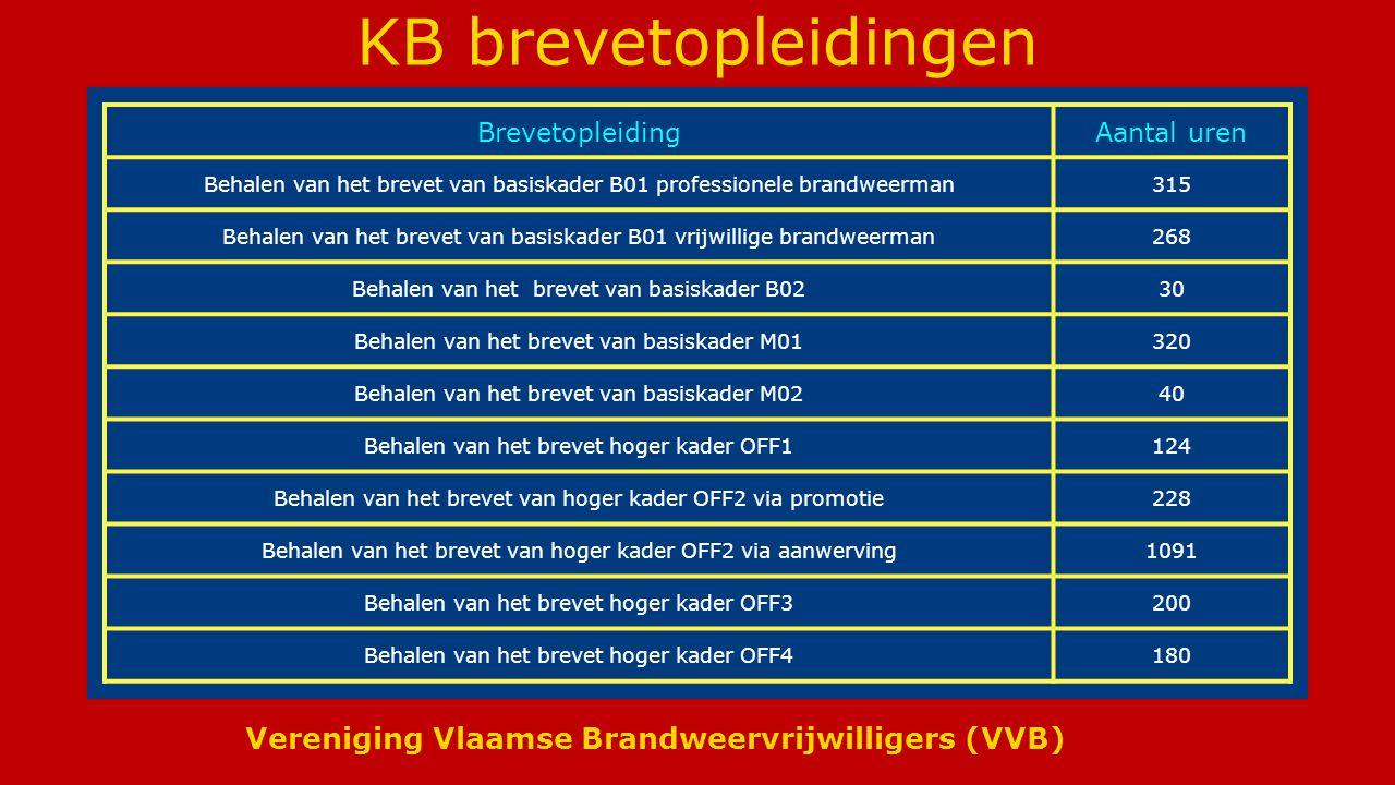 Vereniging Vlaamse Brandweervrijwilligers (VVB) KB brevetopleidingen BrevetopleidingAantal uren Behalen van het brevet van basiskader B01 professionele brandweerman315 Behalen van het brevet van basiskader B01 vrijwillige brandweerman268 Behalen van het brevet van basiskader B0230 Behalen van het brevet van basiskader M01320 Behalen van het brevet van basiskader M0240 Behalen van het brevet hoger kader OFF1124 Behalen van het brevet van hoger kader OFF2 via promotie228 Behalen van het brevet van hoger kader OFF2 via aanwerving1091 Behalen van het brevet hoger kader OFF3200 Behalen van het brevet hoger kader OFF4180