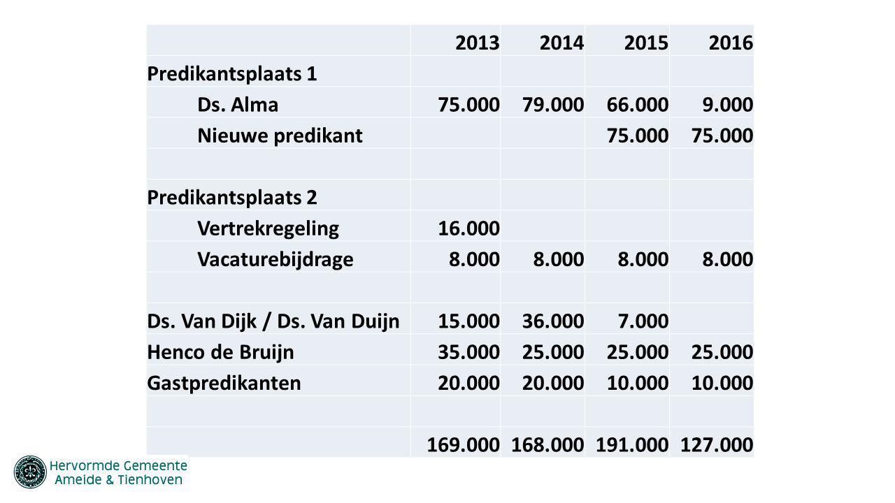 2013201420152016 Predikantsplaats 1 Ds. Alma75.00079.00066.0009.000 Nieuwe predikant 75.000 Predikantsplaats 2 Vertrekregeling16.000 Vacaturebijdrage8