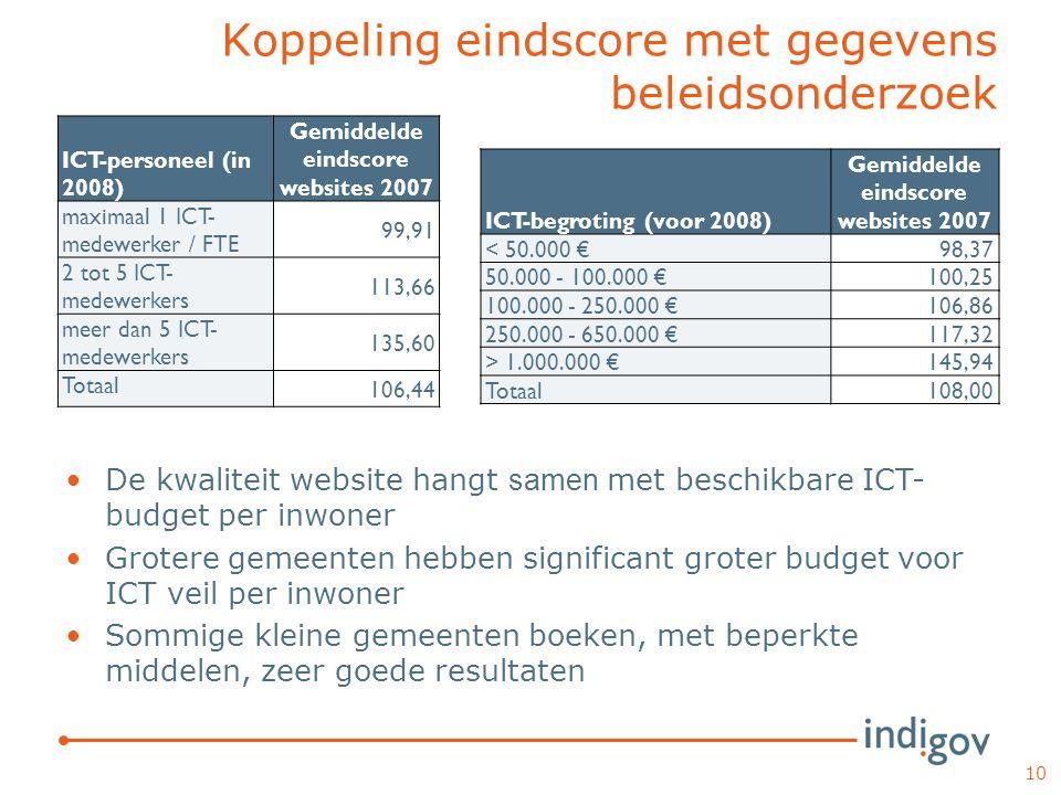 Koppeling eindscore met gegevens beleidsonderzoek ICT-personeel (in 2008) Gemiddelde eindscore websites 2007 maximaal 1 ICT- medewerker / FTE 99,91 2 tot 5 ICT- medewerkers 113,66 meer dan 5 ICT- medewerkers 135,60 Totaal 106,44 10 ICT-begroting (voor 2008) Gemiddelde eindscore websites 2007 < 50.000 €98,37 50.000 - 100.000 €100,25 100.000 - 250.000 €106,86 250.000 - 650.000 €117,32 > 1.000.000 €145,94 Totaal108,00 De kwaliteit website hangt samen met beschikbare ICT- budget per inwoner Grotere gemeenten hebben significant groter budget voor ICT veil per inwoner Sommige kleine gemeenten boeken, met beperkte middelen, zeer goede resultaten