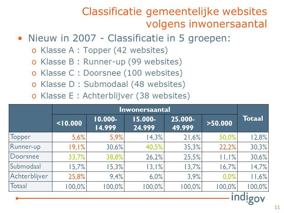 Classificatie gemeentelijke websites volgens inwonersaantal Nieuw in 2007 - Classificatie in 5 groepen: oKlasse A : Topper (42 websites) oKlasse B : Runner-up (99 websites) oKlasse C : Doorsnee (100 websites) oKlasse D : Submodaal (48 websites) oKlasse E : Achterblijver (38 websites) 11 Inwonersaantal Totaal <10.000 10.000- 14.999 15.000- 24.999 25.000- 49.999 >50.000 Topper 5,6%5,9%14,3%21,6%50,0%12,8% Runner-up 19,1%30,6%40,5%35,3%22,2%30,3% Doorsnee 33,7%38,8%26,2%25,5%11,1%30,6% Submodaal 15,7%15,3%13,1%13,7%16,7%14,7% Achterblijver 25,8%9,4%6,0%3,9%0,0%11,6% Totaal 100,0%