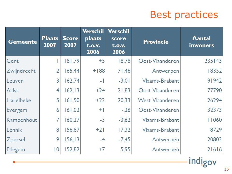 Best practices 15 Gemeente Plaats 2007 Score 2007 Verschil plaats t.o.v. 2006 Verschil score t.o.v. 2006 Provincie Aantal inwoners Gent1181,79+518,78O