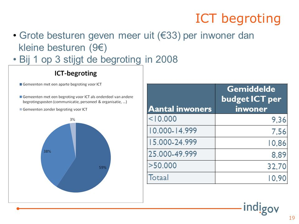 ICT begroting Aantal inwoners Gemiddelde budget ICT per inwoner <10.000 9,36 10.000-14.999 7,56 15.000-24.999 10,86 25.000-49.999 8,89 >50.000 32,70 T