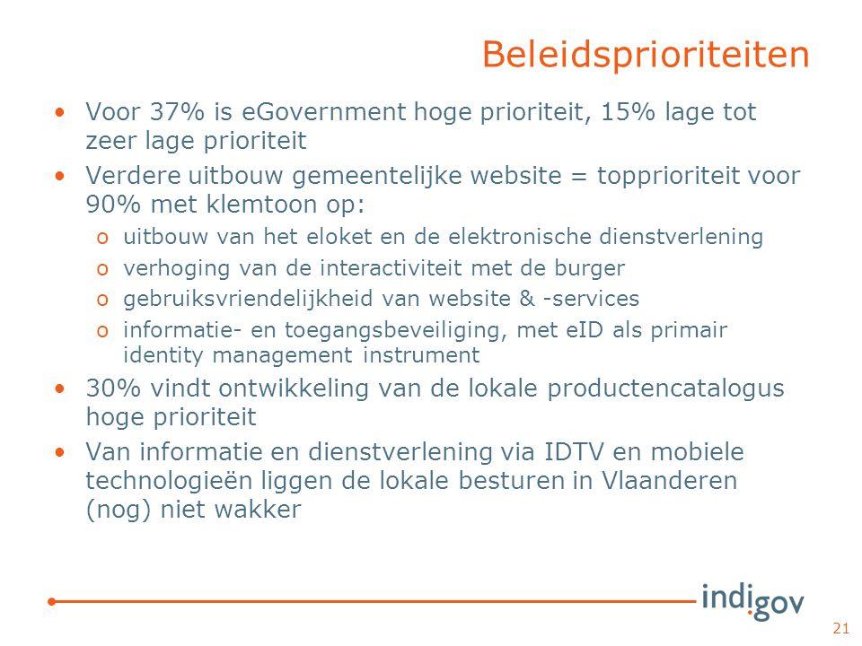 Beleidsprioriteiten Voor 37% is eGovernment hoge prioriteit, 15% lage tot zeer lage prioriteit Verdere uitbouw gemeentelijke website = topprioriteit v