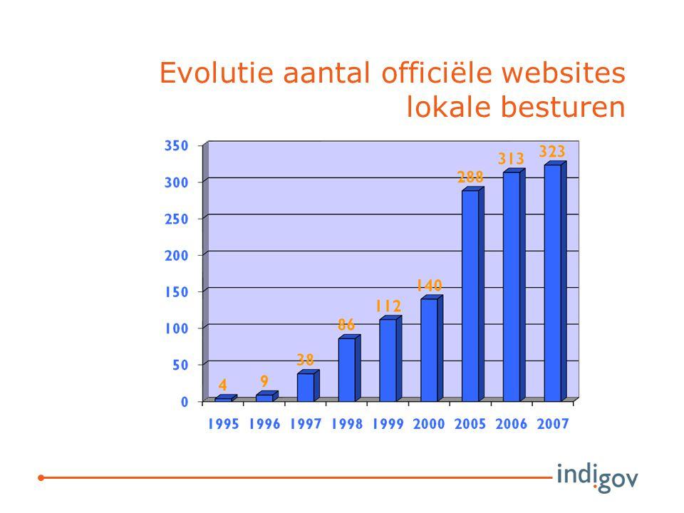 Evolutie aantal officiële websites lokale besturen