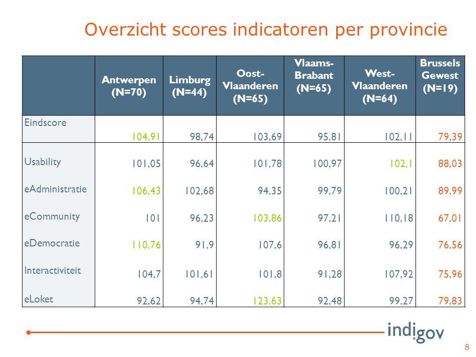 Overzicht scores indicatoren volgens aantal inwoners 9 <10.000 (N=89) 10.000- 14.999 (N=85) 15.000- 24.999 (N=84) 25.000- 49.999 (N=51) >50.000 (N=18) Vlaamse centrum steden Eindscore 87,3196,57104,73109,47130,11146,34 Usability 95,0799,38100,07105,89110,25125,39 eAdministratie 86,2998,4104,05108,71131,74139,29 eCommunity 84,4994,25107,33113,65130,81152,47 eDemocratie 82,9997,77106,66110,94132,6144,77 Interactiviteit 91,5198,35102,64105,12122,89135,53 eLoket 98,6290,9499,1399,38132,07147,95