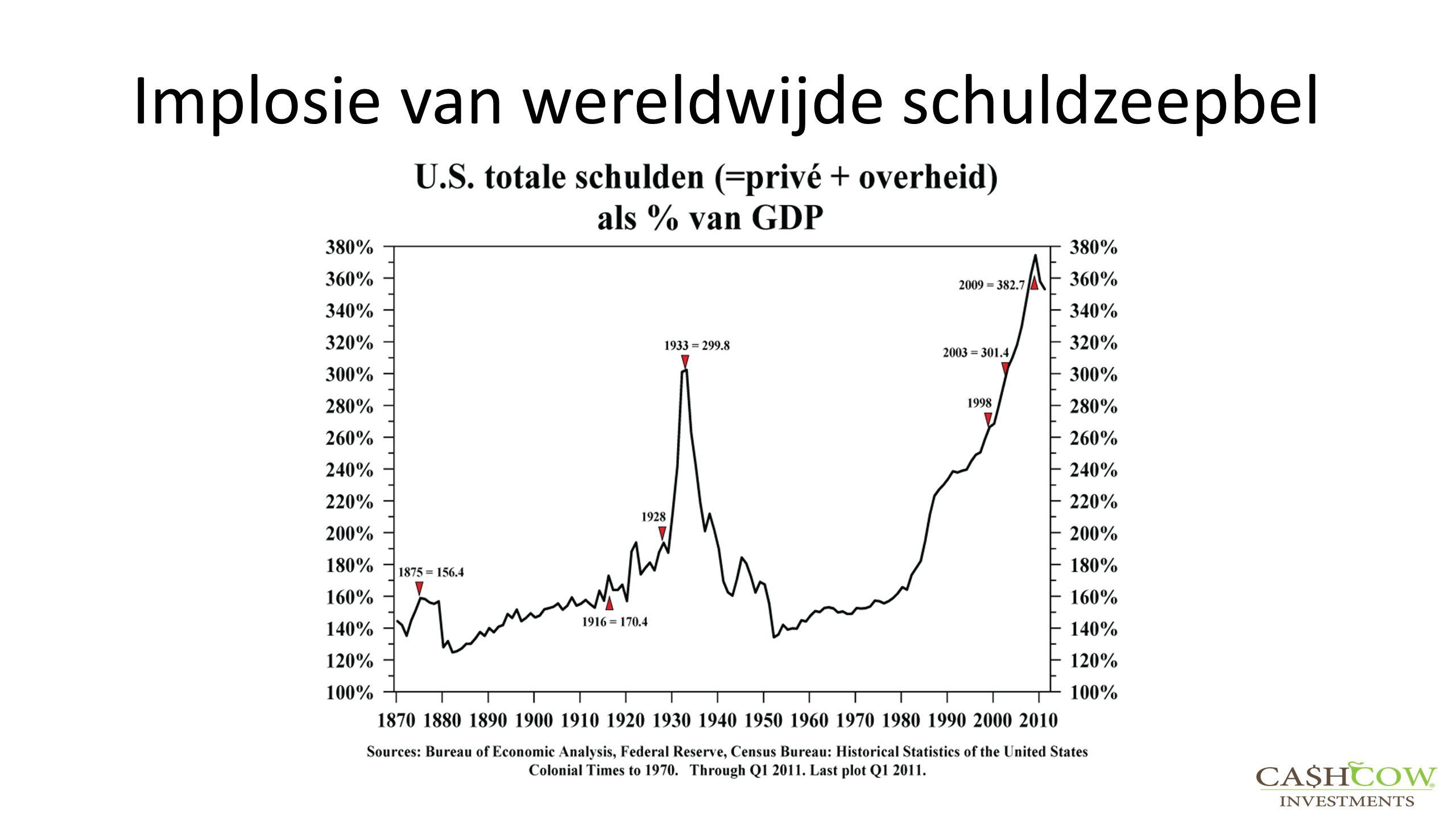 Implosie van wereldwijde schuldzeepbel