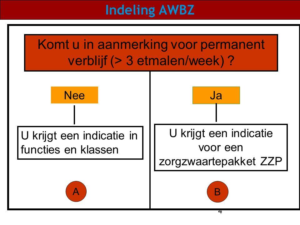 4 Indeling AWBZ Komt u in aanmerking voor permanent verblijf (> 3 etmalen/week) ? Ja Nee U krijgt een indicatie voor een zorgzwaartepakket ZZP U krijg