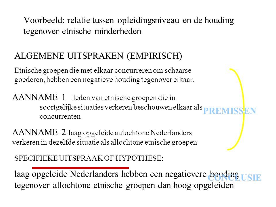 Voorbeeld: relatie tussen opleidingsniveau en de houding tegenover etnische minderheden ALGEMENE UITSPRAKEN (EMPIRISCH) Etnische groepen die met elkaa