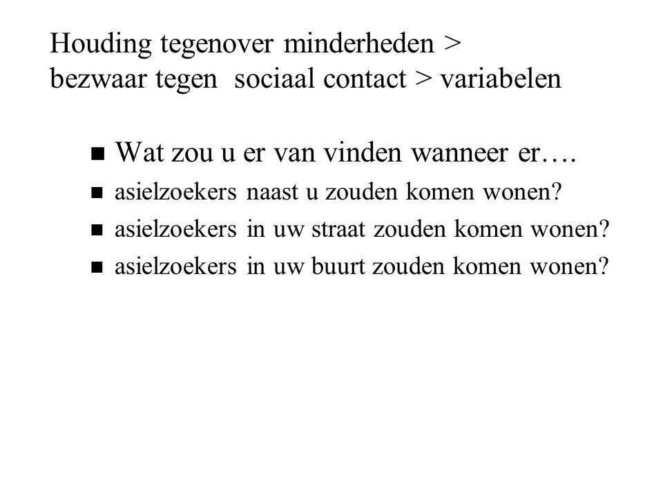 Houding tegenover minderheden > bezwaar tegen sociaal contact > variabelen n Wat zou u er van vinden wanneer er…. n asielzoekers naast u zouden komen