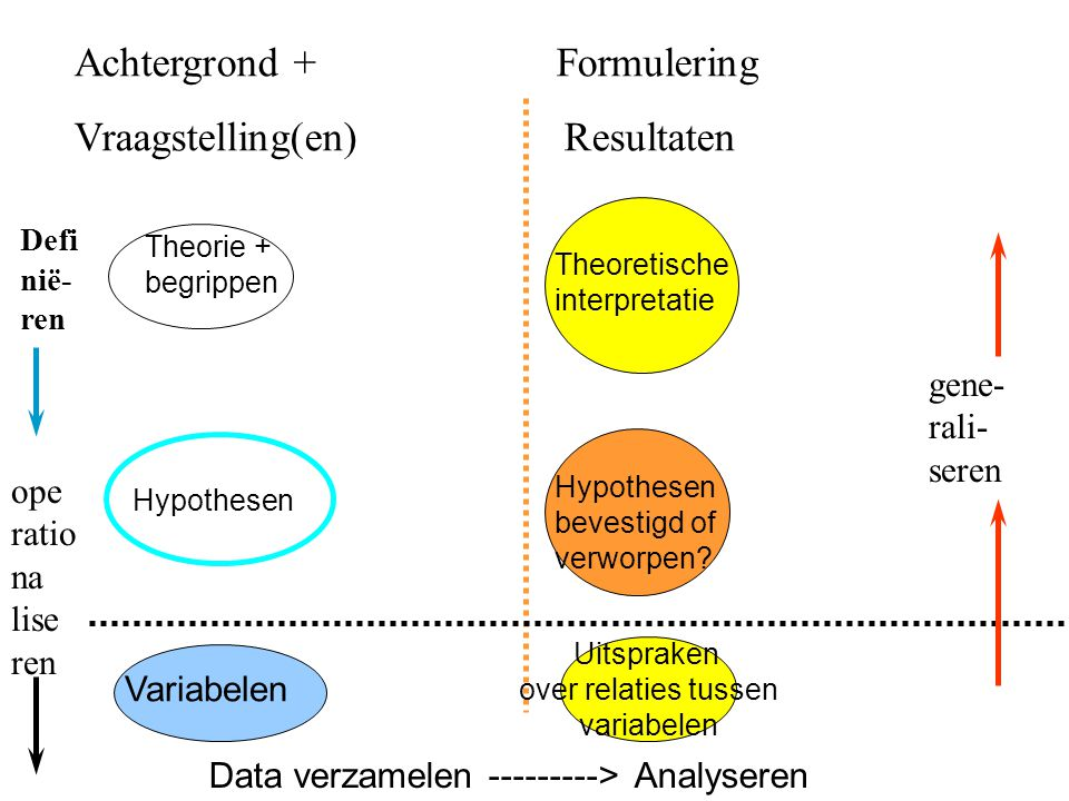 Achtergrond + Formulering Vraagstelling(en) Resultaten Theorie + begrippen Defi nië- ren ope ratio na lise ren Variabelen Uitspraken over relaties tussen variabelen Data verzamelen ---------> Analyseren Hypothesen bevestigd of verworpen.