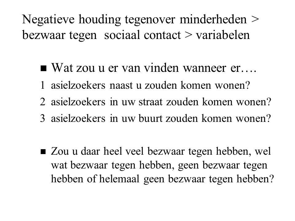 Negatieve houding tegenover minderheden > bezwaar tegen sociaal contact > variabelen n Wat zou u er van vinden wanneer er…. 1asielzoekers naast u zoud