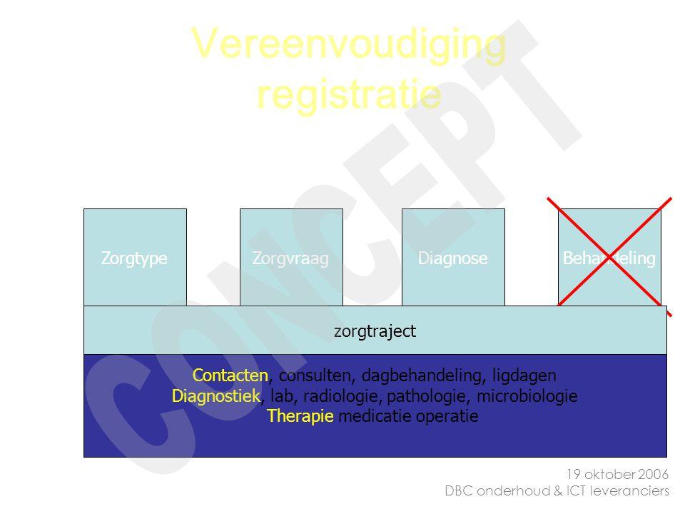 Vereenvoudiging registratie ZorgtypeZorgvraagDiagnoseBehandeling Contacten, consulten, dagbehandeling, ligdagen Diagnostiek, lab, radiologie, patholog