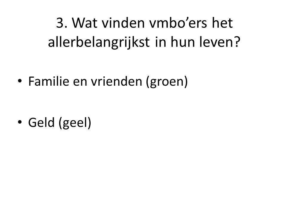 3. Wat vinden vmbo'ers het allerbelangrijkst in hun leven Familie en vrienden (groen) Geld (geel)