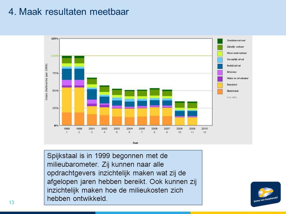 4. Maak resultaten meetbaar 13 Spijkstaal is in 1999 begonnen met de milieubarometer.