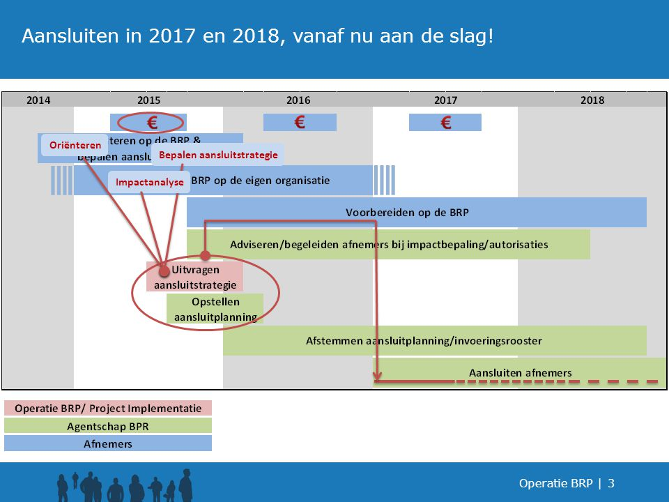 3 Aansluiten in 2017 en 2018, vanaf nu aan de slag! Oriënteren Bepalen aansluitstrategie Impactanalyse
