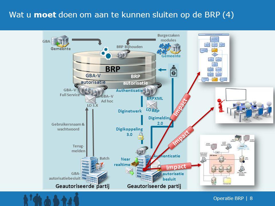 GBA Bericht verwerker Operatie BRP  8 Geautoriseerde partij Terug- melden BRP Gebruikersnaam & wachtwoord GBA–V Full Service GBA–V Ad hoc LO 3.X BRPXM