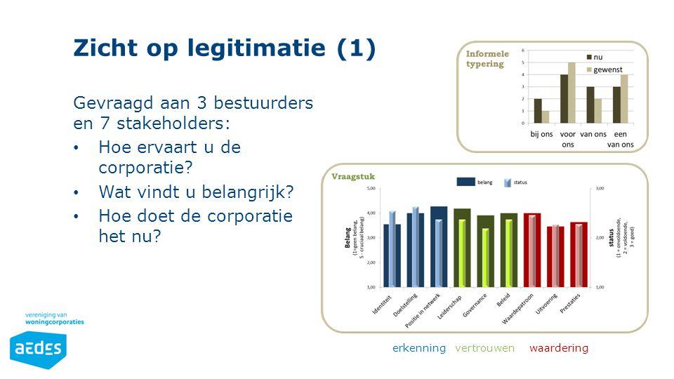 Zicht op legitimatie (1) Gevraagd aan 3 bestuurders en 7 stakeholders: Hoe ervaart u de corporatie? Wat vindt u belangrijk? Hoe doet de corporatie het