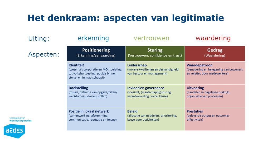 Het denkraam: aspecten van legitimatie erkenning vertrouwen waardering Uiting: Aspecten: