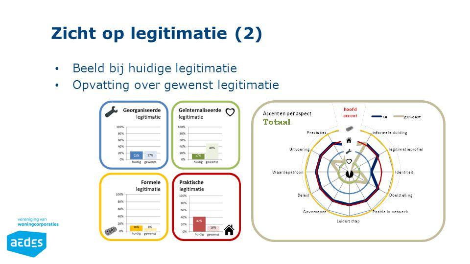 Zicht op legitimatie (2) Beeld bij huidige legitimatie Opvatting over gewenst legitimatie