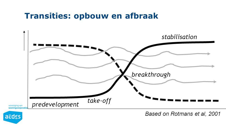 predevelopment take-off breakthrough stabilisation Based on Rotmans et al, 2001 Transities: opbouw en afbraak