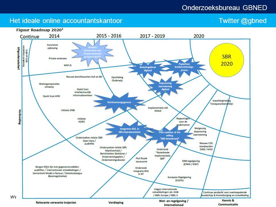 Het ideale online accountantskantoor Twitter @gbned Onderzoeksbureau GBNED www.ictaccountancy.nl