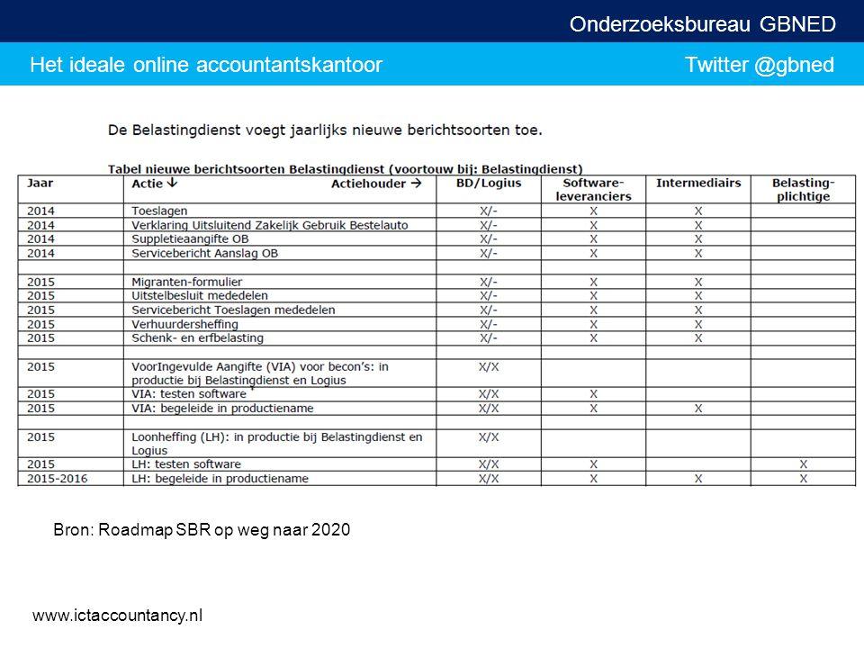Het ideale online accountantskantoor Twitter @gbned Onderzoeksbureau GBNED www.ictaccountancy.nl Bron: Roadmap SBR op weg naar 2020