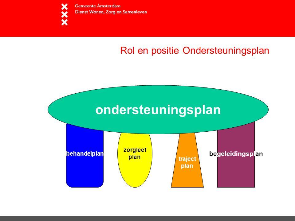 Rol en positie Ondersteuningsplan behandelplan begeleidingsplan zorgleef plan traject plan ondersteuningsplan