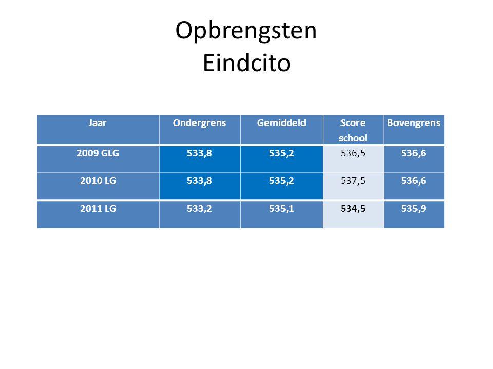 Opbrengsten Eindcito JaarOndergrensGemiddeld Score school Bovengrens 2009 GLG533,8535,2536,5536,6 2010 LG533,8535,2537,5536,6 2011 LG533,2535,1534,553