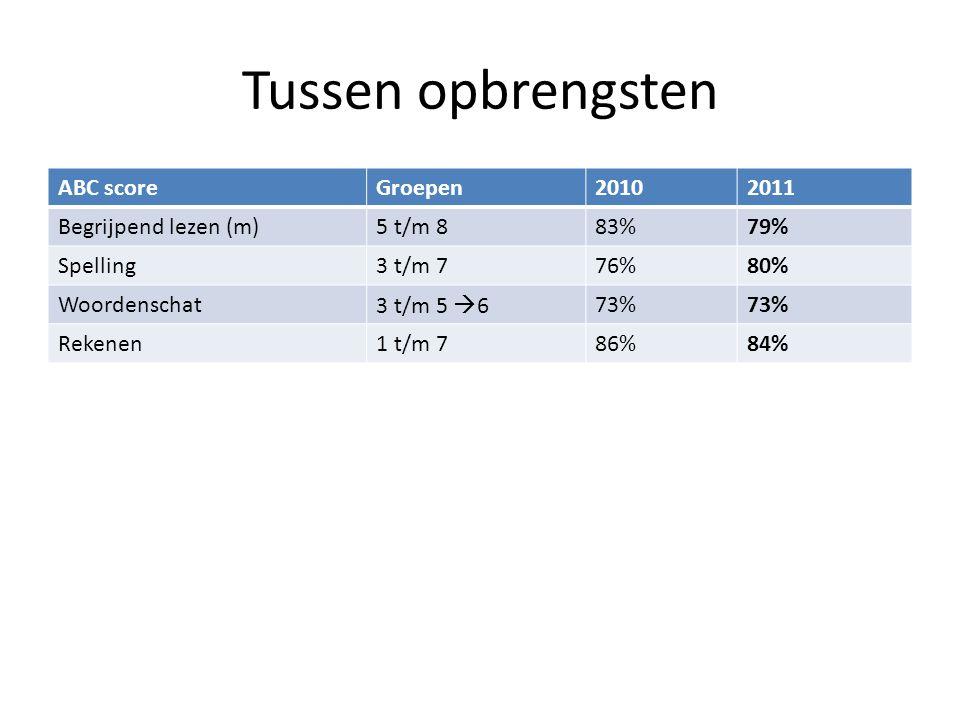 Tussen opbrengsten ABC scoreGroepen20102011 Begrijpend lezen (m)5 t/m 883%79% Spelling3 t/m 776%80% Woordenschat3 t/m 5  673% Rekenen1 t/m 786%84%