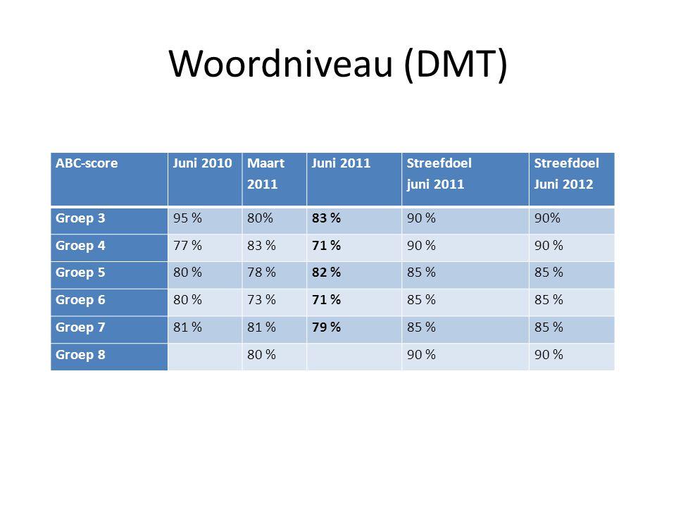 Woordniveau (DMT) ABC-scoreJuni 2010 Maart 2011 Juni 2011 Streefdoel juni 2011 Streefdoel Juni 2012 Groep 395 %80%83 %90 % Groep 477 %83 %71 %90 % Gro