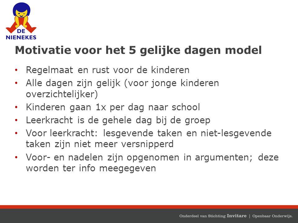 Motivatie voor het 5 gelijke dagen model Regelmaat en rust voor de kinderen Alle dagen zijn gelijk (voor jonge kinderen overzichtelijker) Kinderen gaa