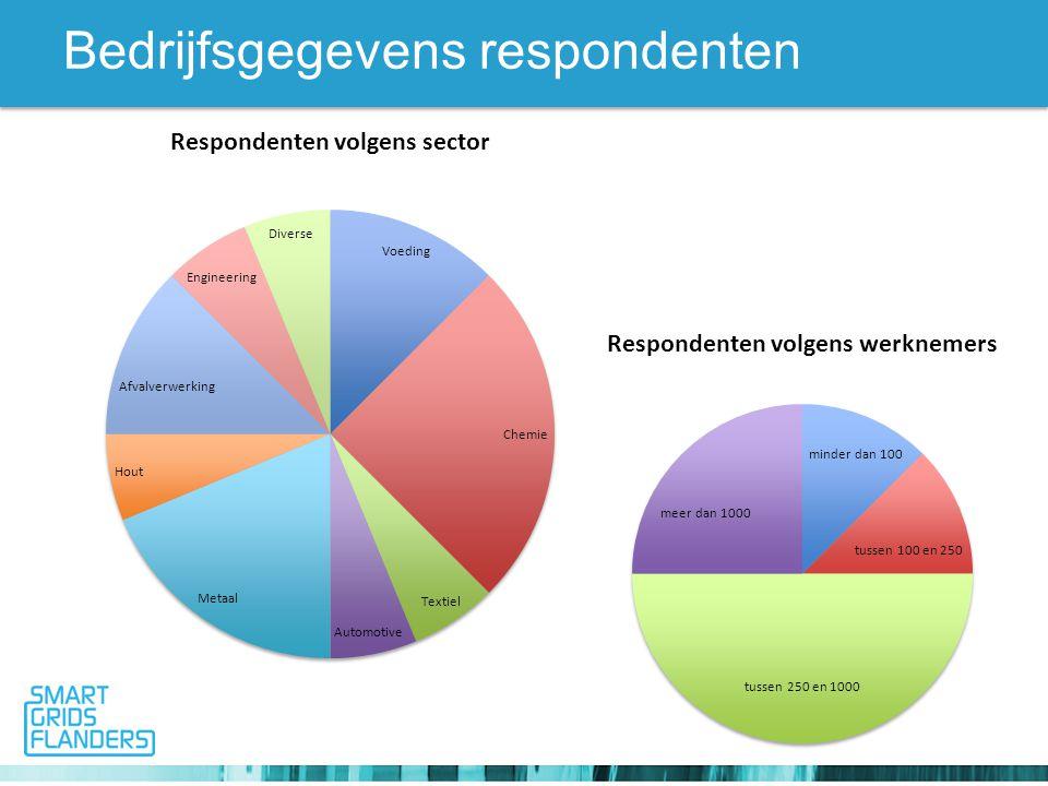 Bedrijfsgegevens respondenten