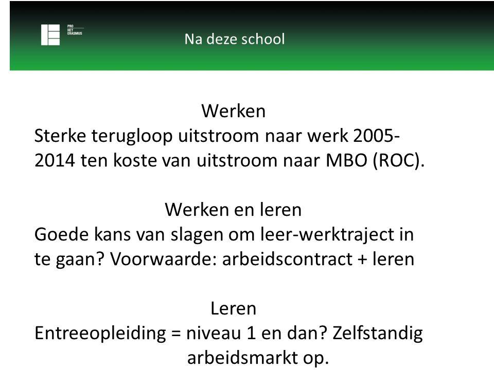 Na deze school Werken Sterke terugloop uitstroom naar werk 2005- 2014 ten koste van uitstroom naar MBO (ROC). Werken en leren Goede kans van slagen om