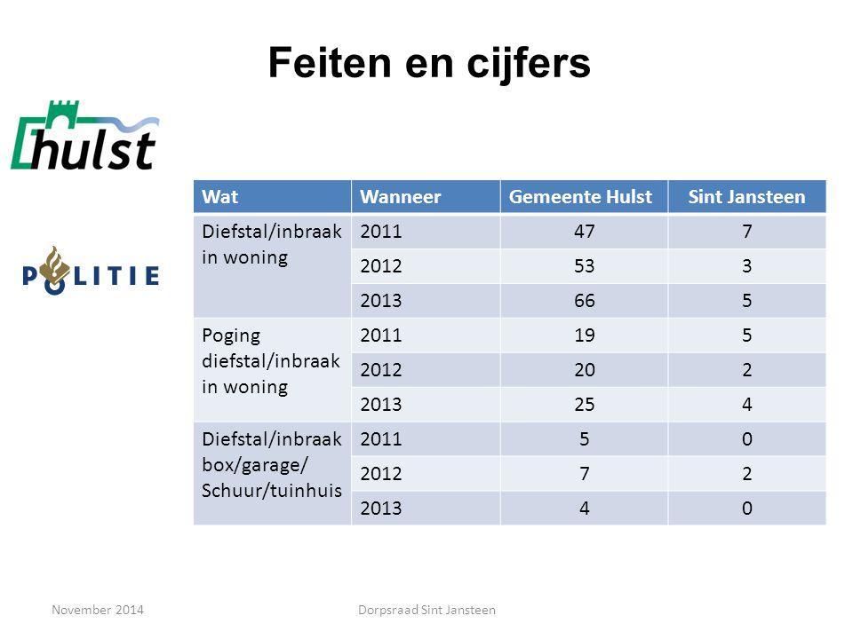 November 2014 Feiten en cijfers WatWanneerGemeente HulstSint Jansteen Diefstal/inbraak in woning 2011477 2012533 2013665 Poging diefstal/inbraak in wo